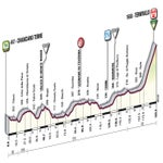 The stage 8 profile