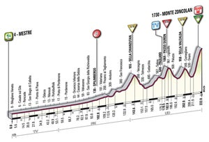 The stage 15 profile