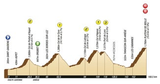 2011 Tour de France stage 14 profile
