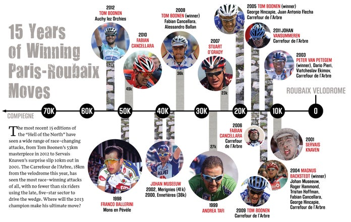 The Winning Moves: 15 years of Roubaix attacks