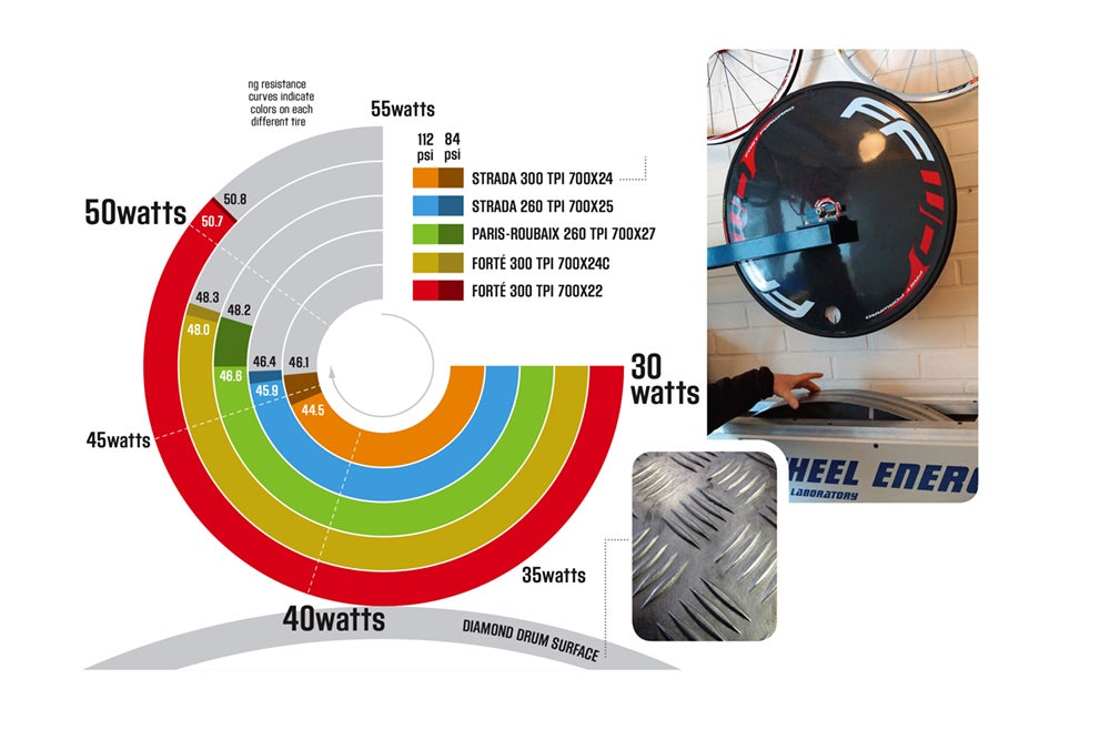 Resistance is futile: How tire pressure and width affect rolling resistance