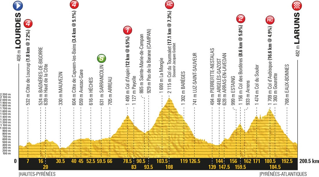 tour de france stage by stage guide