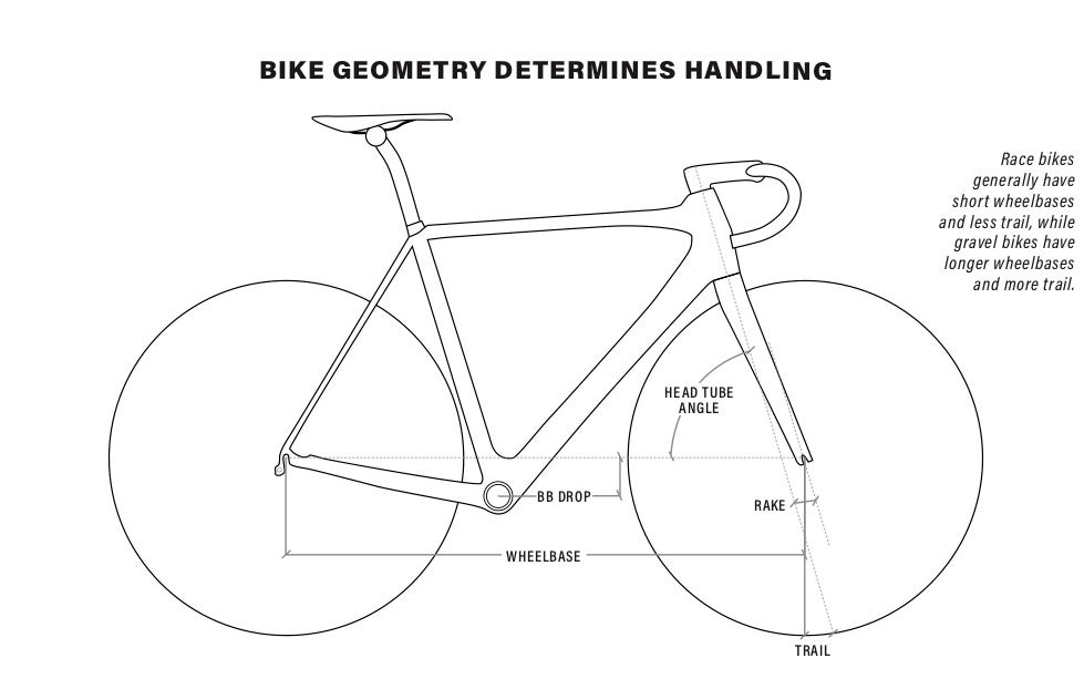Graphic showing the different geometry points of a bike that impact handling