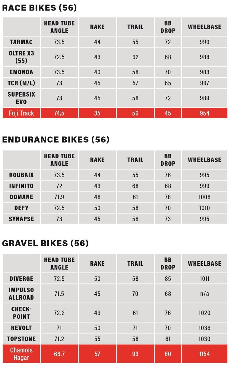 Geometry numbers for race, endurance, and gravel bikes