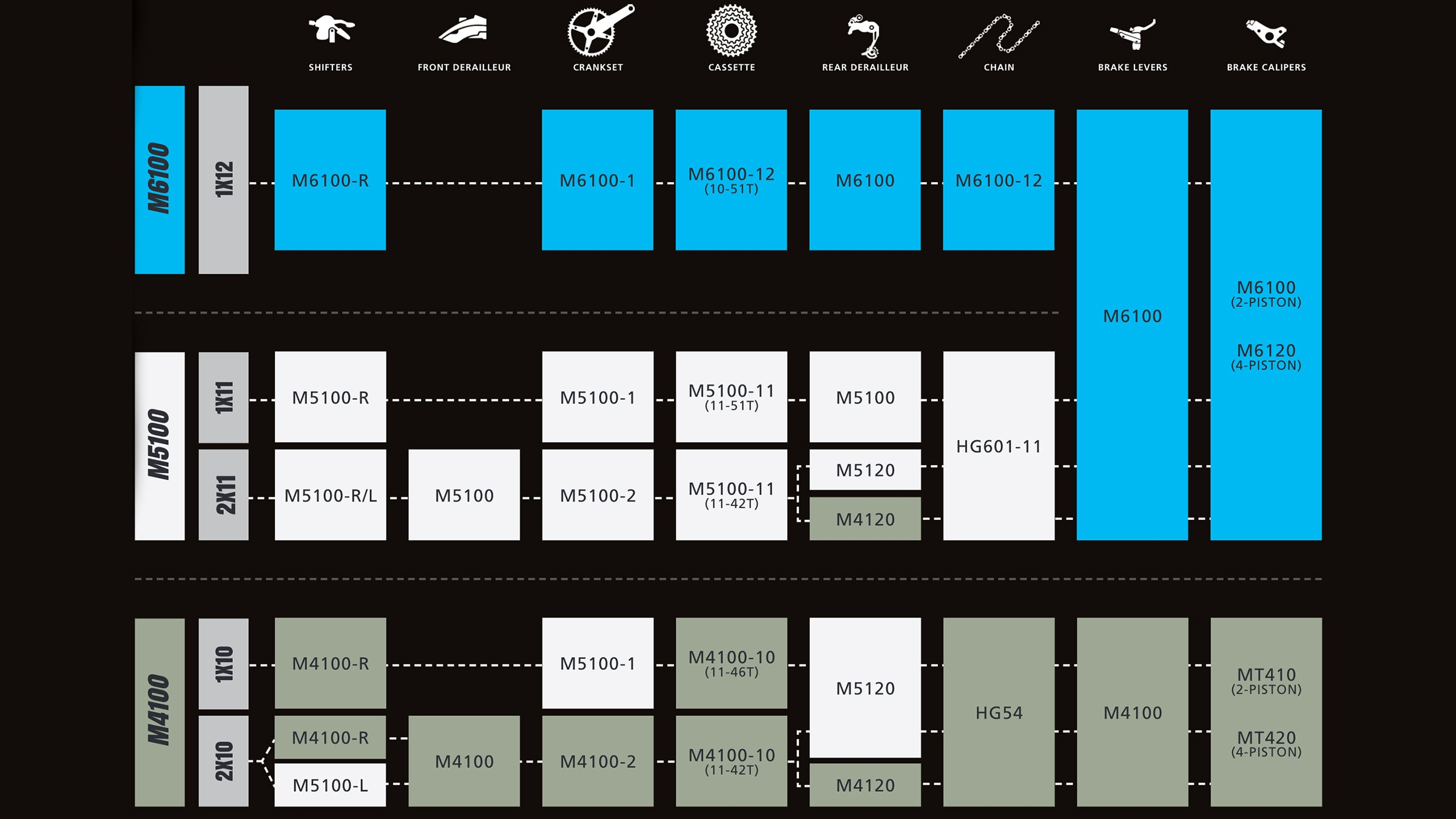 Shimano Deore M6100, M5100 and M4100 chart