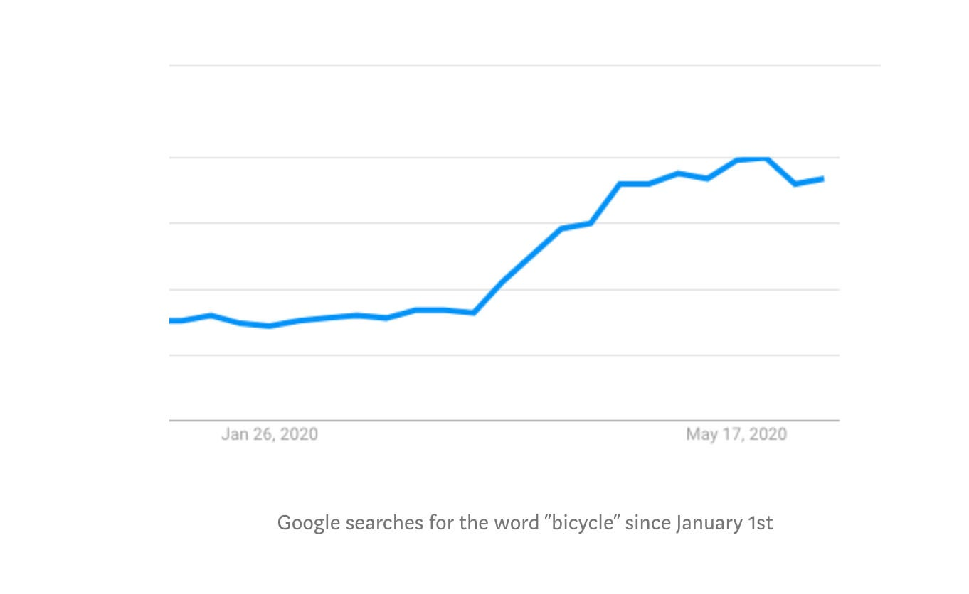 """Line graph showing an increase in Google searches for the word """"bicycle"""" since January 1st"""