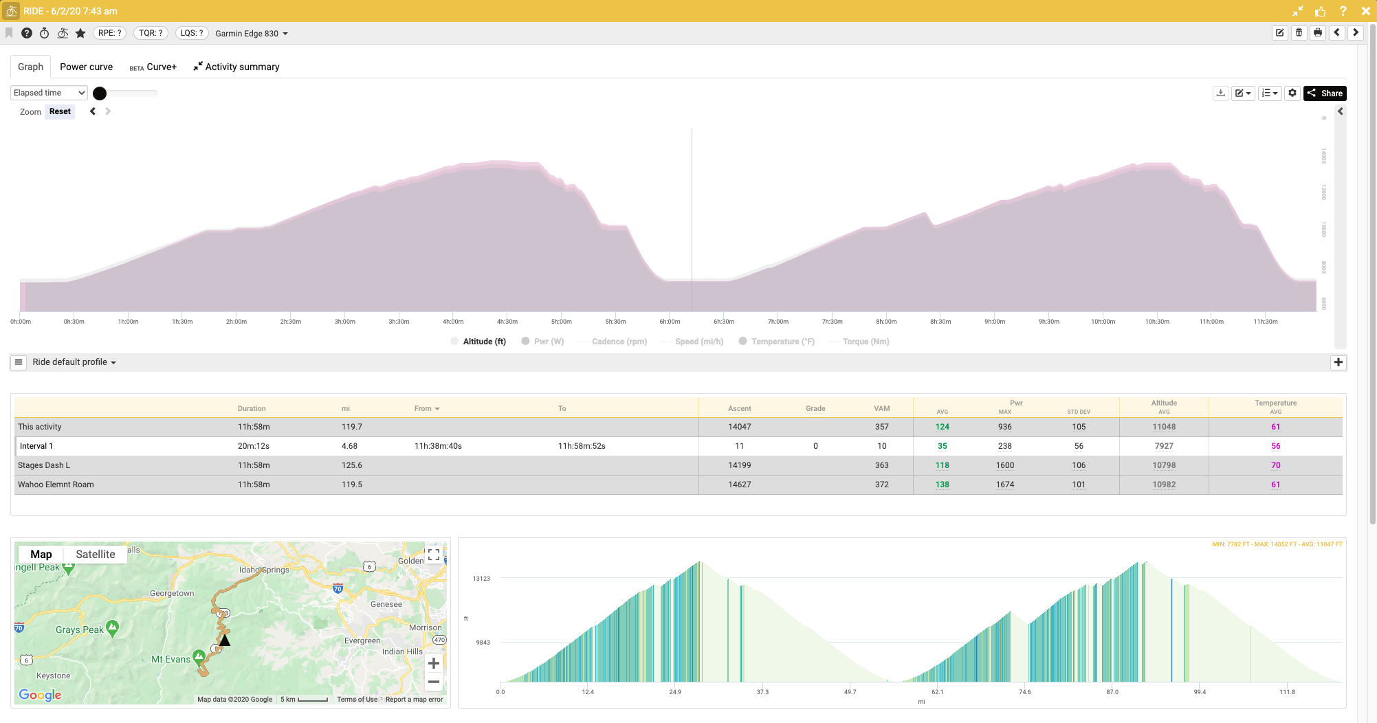 Screenshot of data graphs from Today's Plan