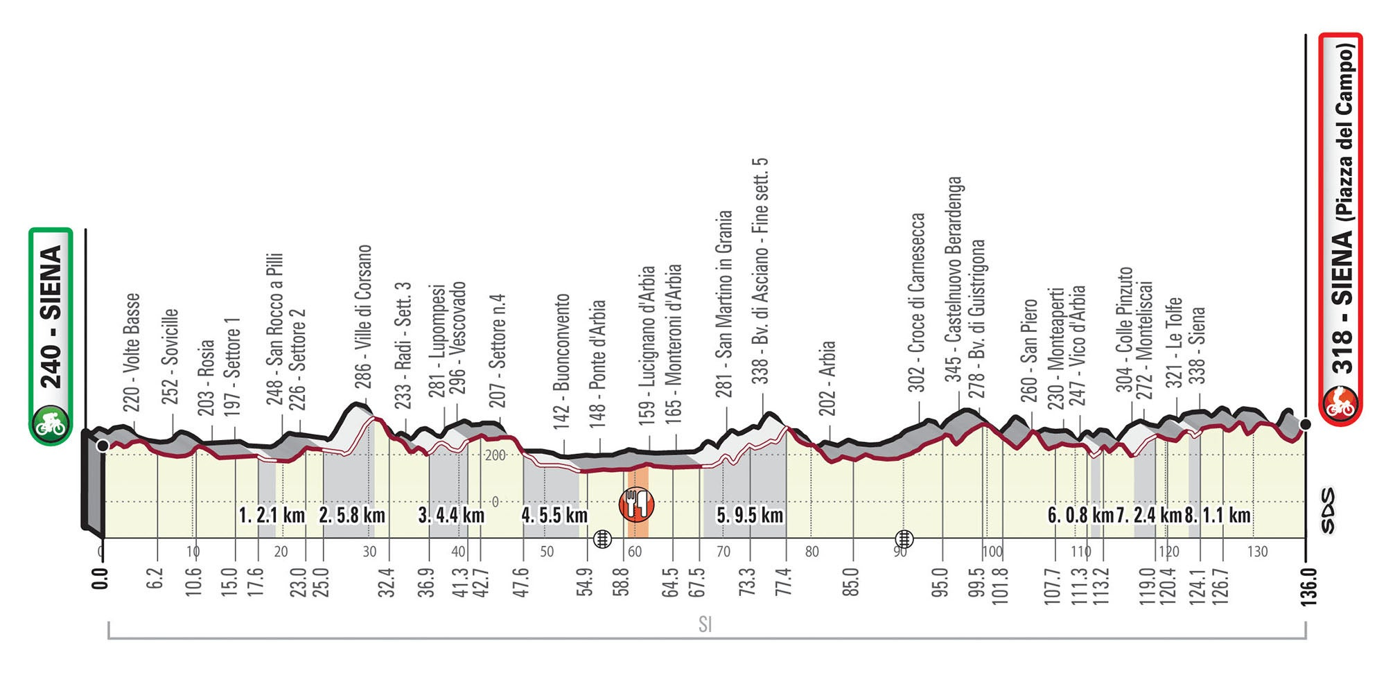 2020 Strade Bianche Womens Route